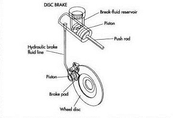 Mengenal Lebih Dekat Rem Cakram Atau Disc Brake Ridertua Com