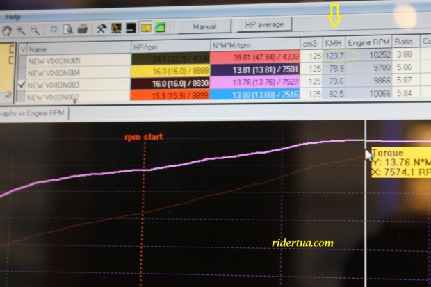 top speed new vixion on dyno