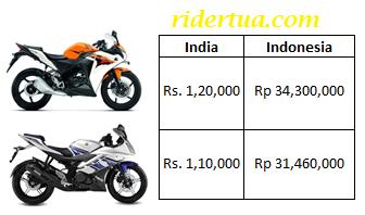 price cbr R 15