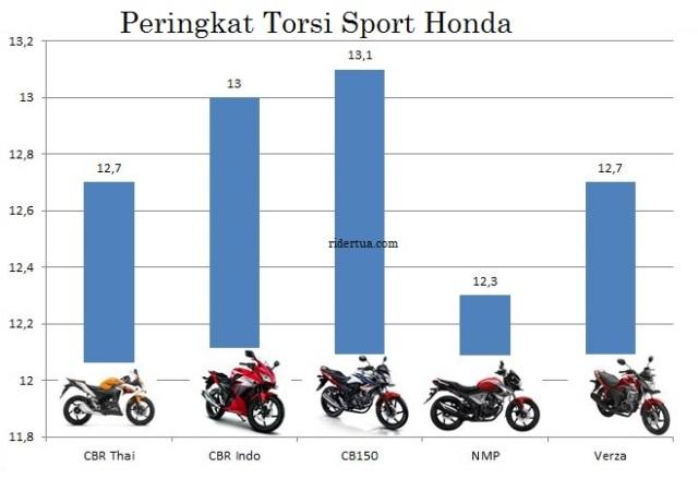torsi_sport honda_150_cc