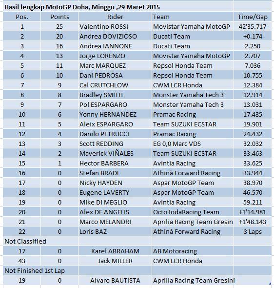 hasil lengkap motogp Qatar 2015