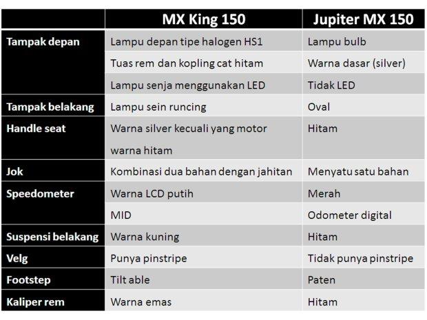 MX_King_150_vs_Jupiter_MX_150