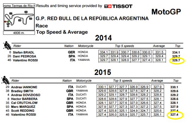 Top Speed M1 Argentina