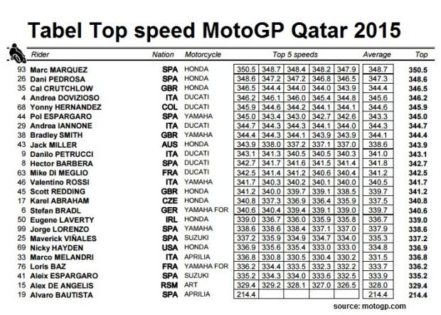 Top speed RC213V Qatar 2015