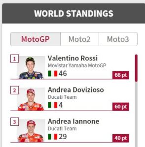 World standing Motogp