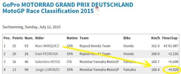 Sachsenring2015