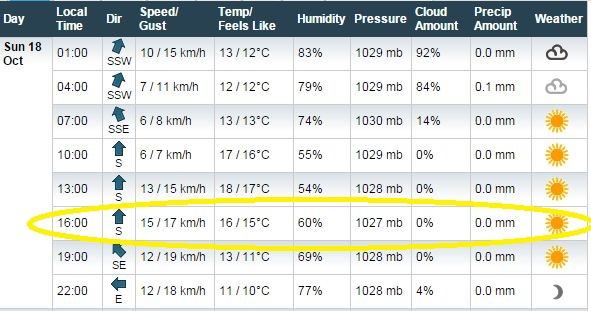 Cuaca Philip Island