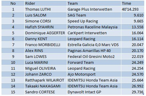 Qatar Moto2 2016