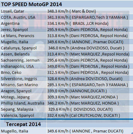 TOP speed 2014
