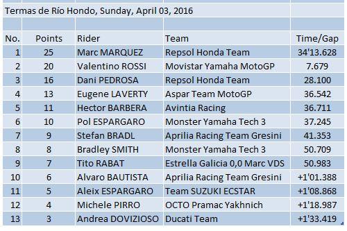 Hasil GP Argentina 2016