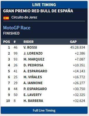 hasil GP jerez 2016